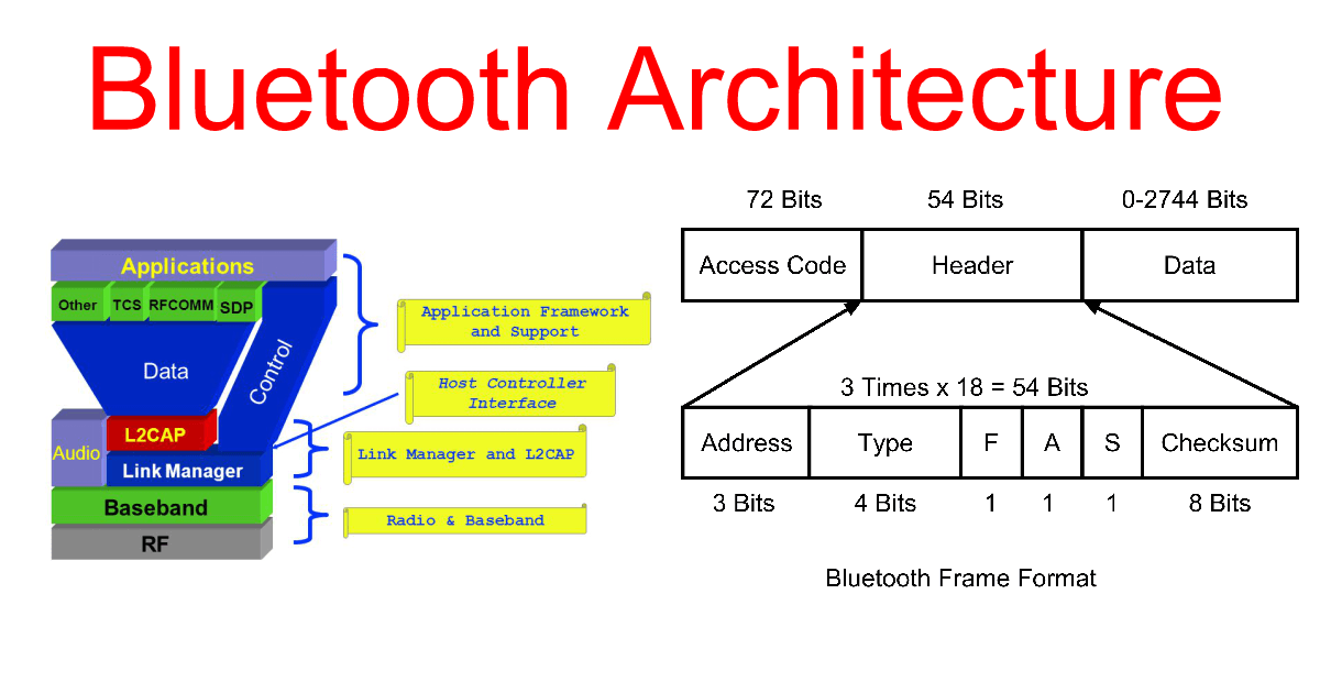 Bluetooth Architecture  U2013 Ahirlabs
