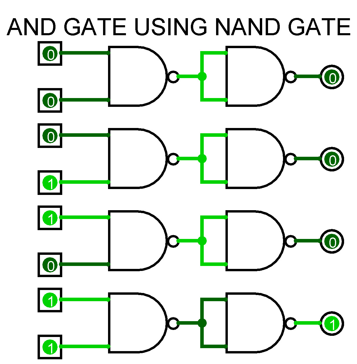 Logic Diagram Using Nand Gate Wiring Diagrams Of Jk Flip Flop To Study And Verify The Truth Table Gates Ahirlabs Master Slave D Full Adder