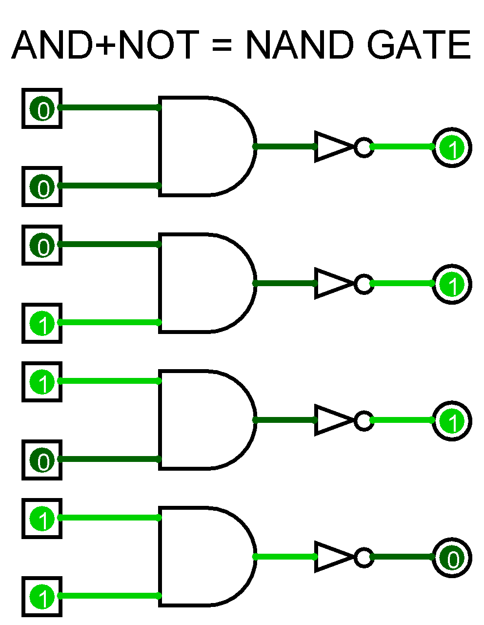 And Or Nand Nor Xor Xnor basics of logic gates with truth table – ahirlabs