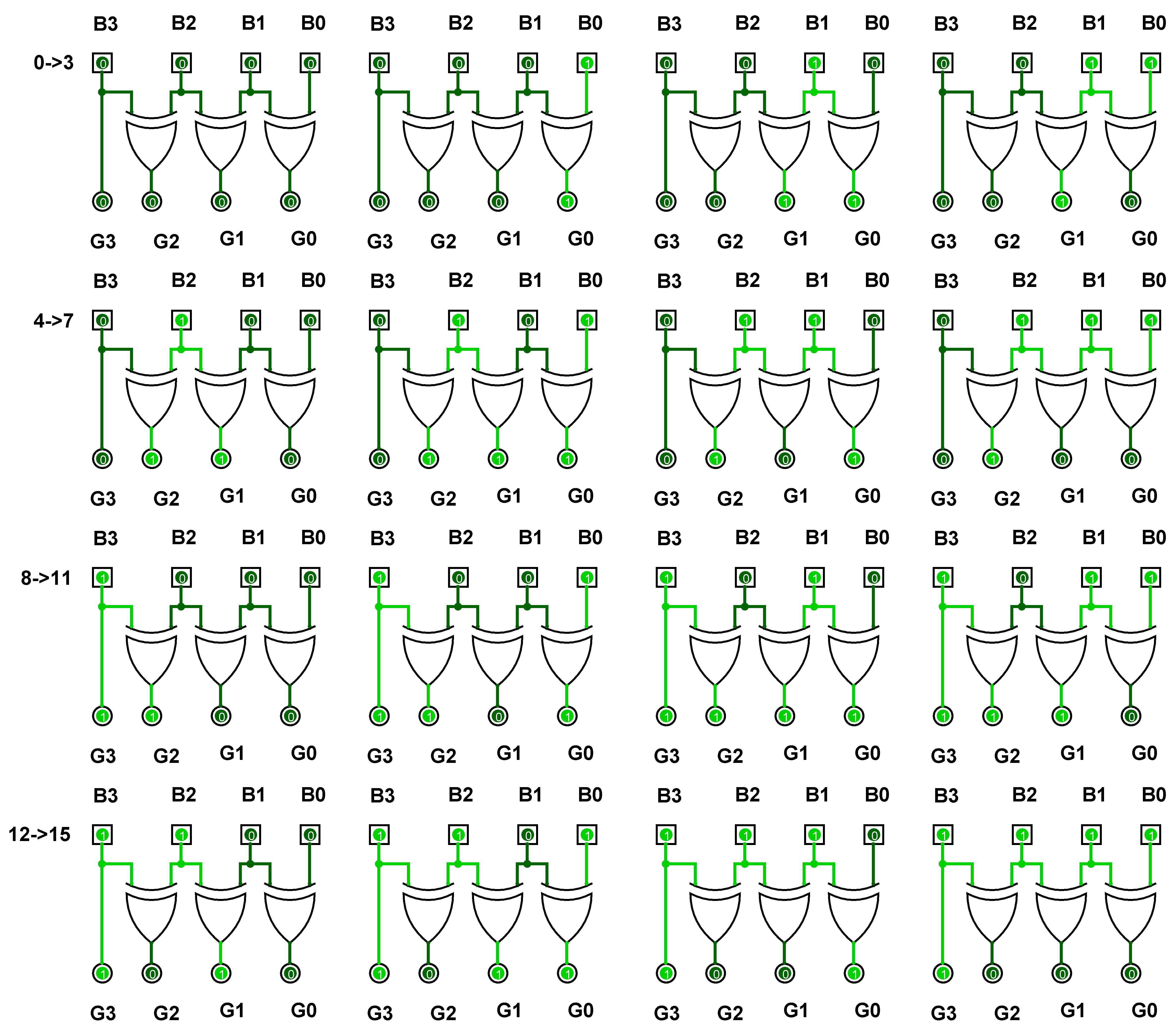 binary to gray code gray to binary code ahirlabs