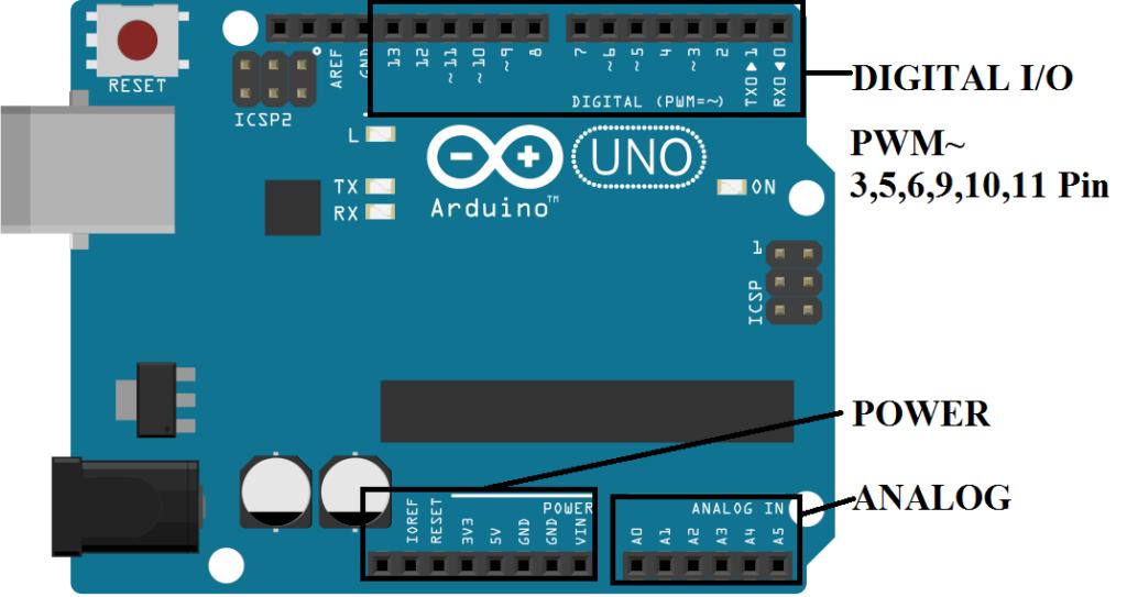 Arduino-UNO-Pins