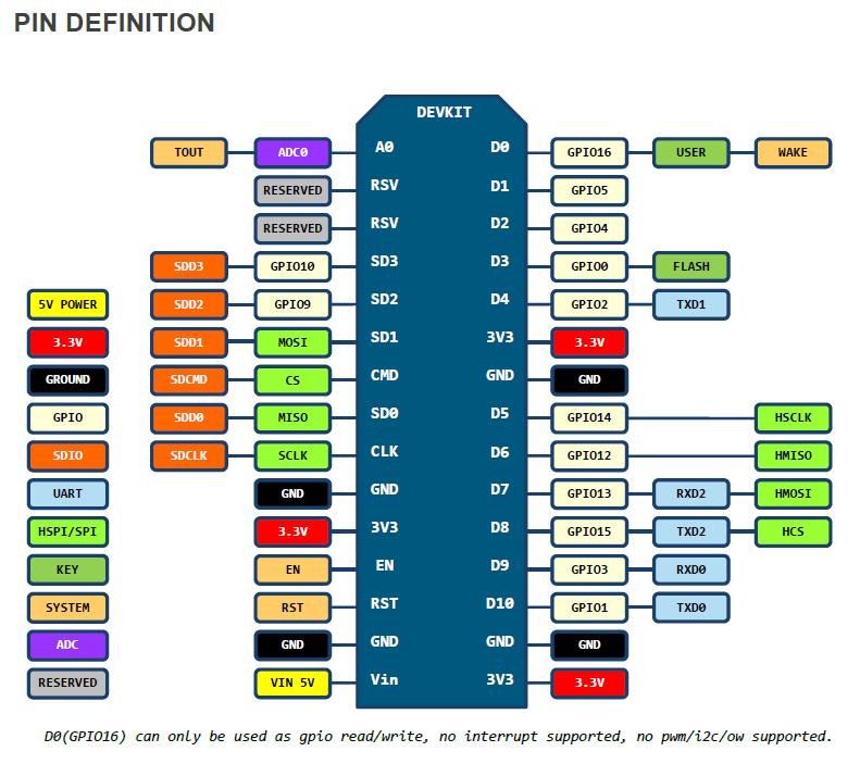 NODEMCU DEVKIT V1.0