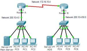 Enhanced Interior Gateway Routing Protocol