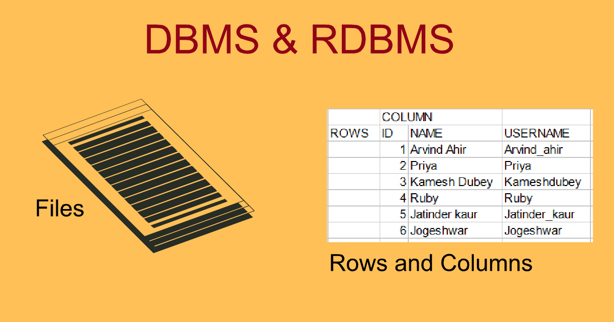 Difference Between DBMS & RDBMS