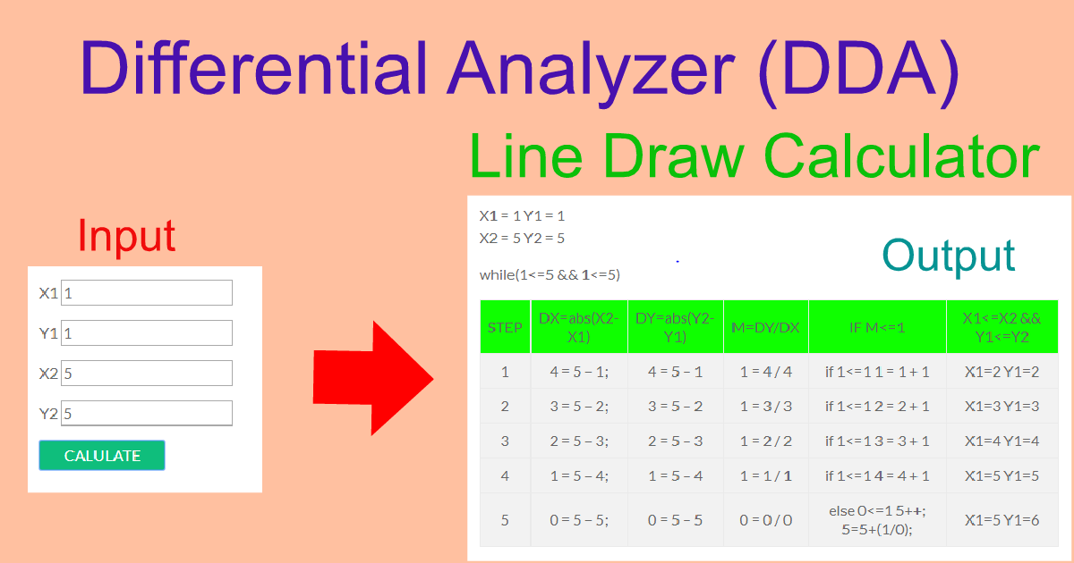 Differential Analyzer (DDA) Line Draw Calculator