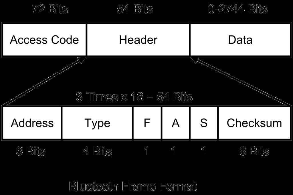 Bluetooth Frame Format