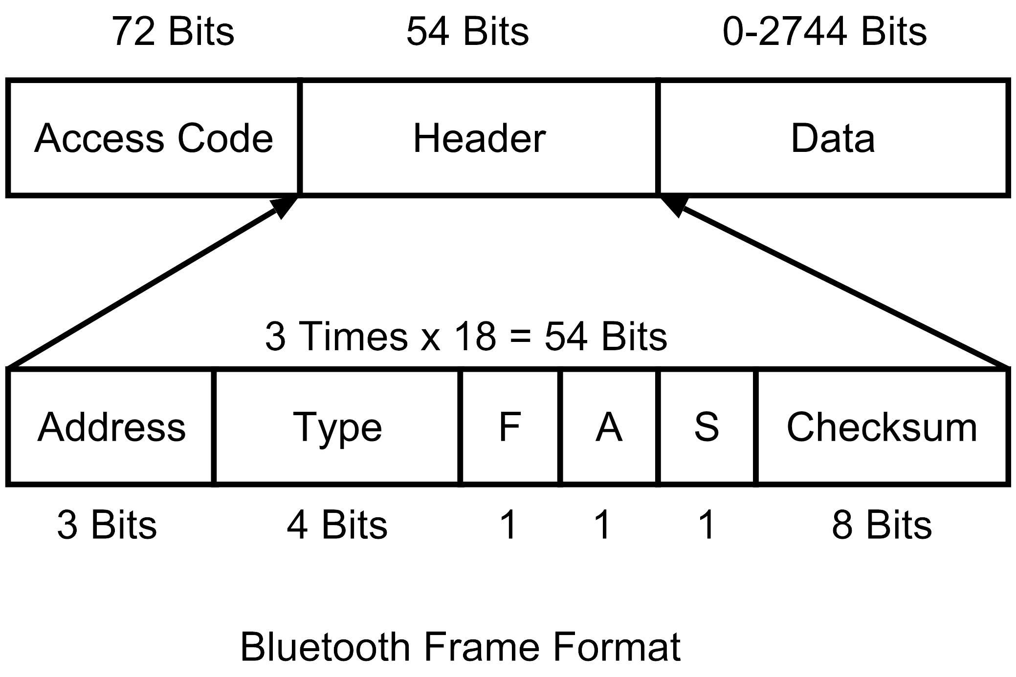 Bluetooth Architecture & Protocol Stack – AHIRLABS
