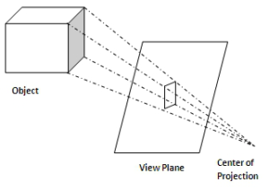 Perspective Projection & Parallel Projection