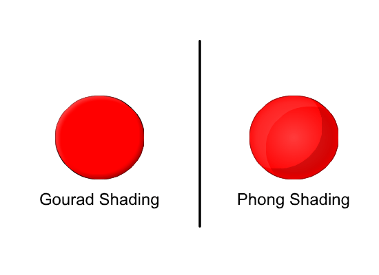 Gourad  Shading And Phong Shading Difference