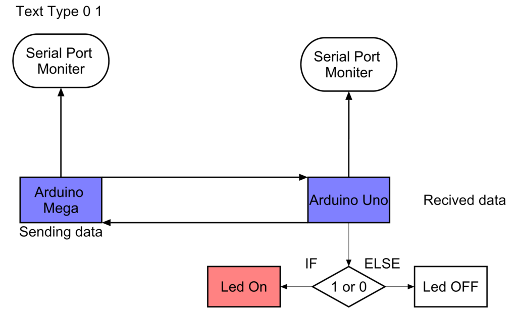 Communication Between Two Arduino – AHIRLABS