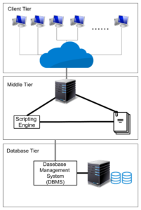 Three Tier Architecture Web Database Application