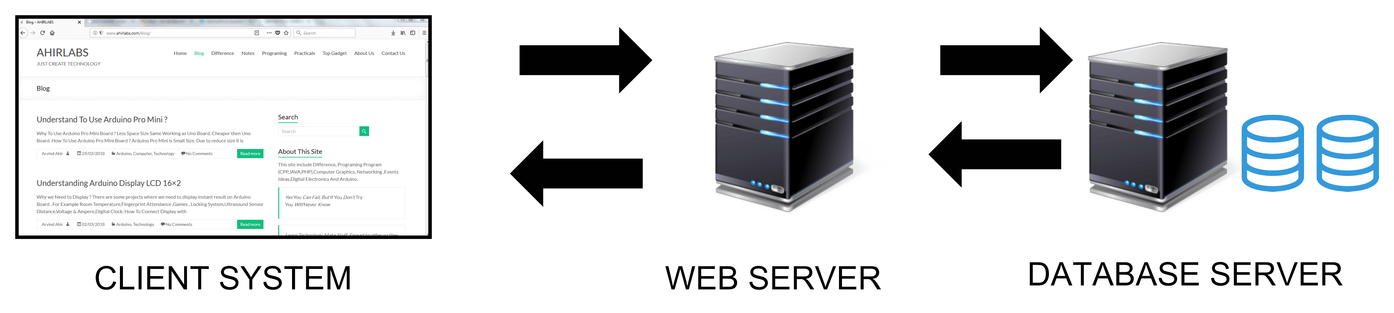 List of Different Types of Servers – AHIRLABS