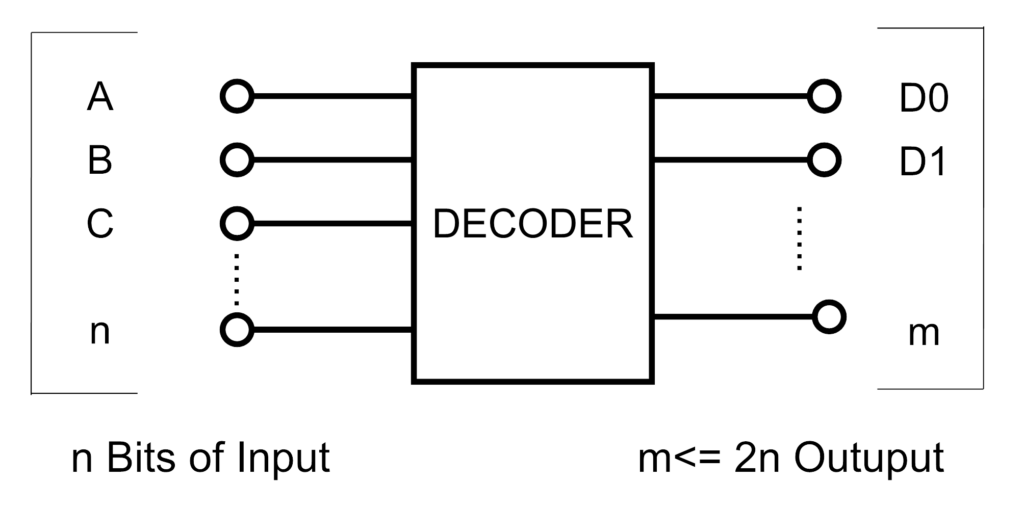 Difference Between Decoder Amp De Multiplexer Ahirlabs
