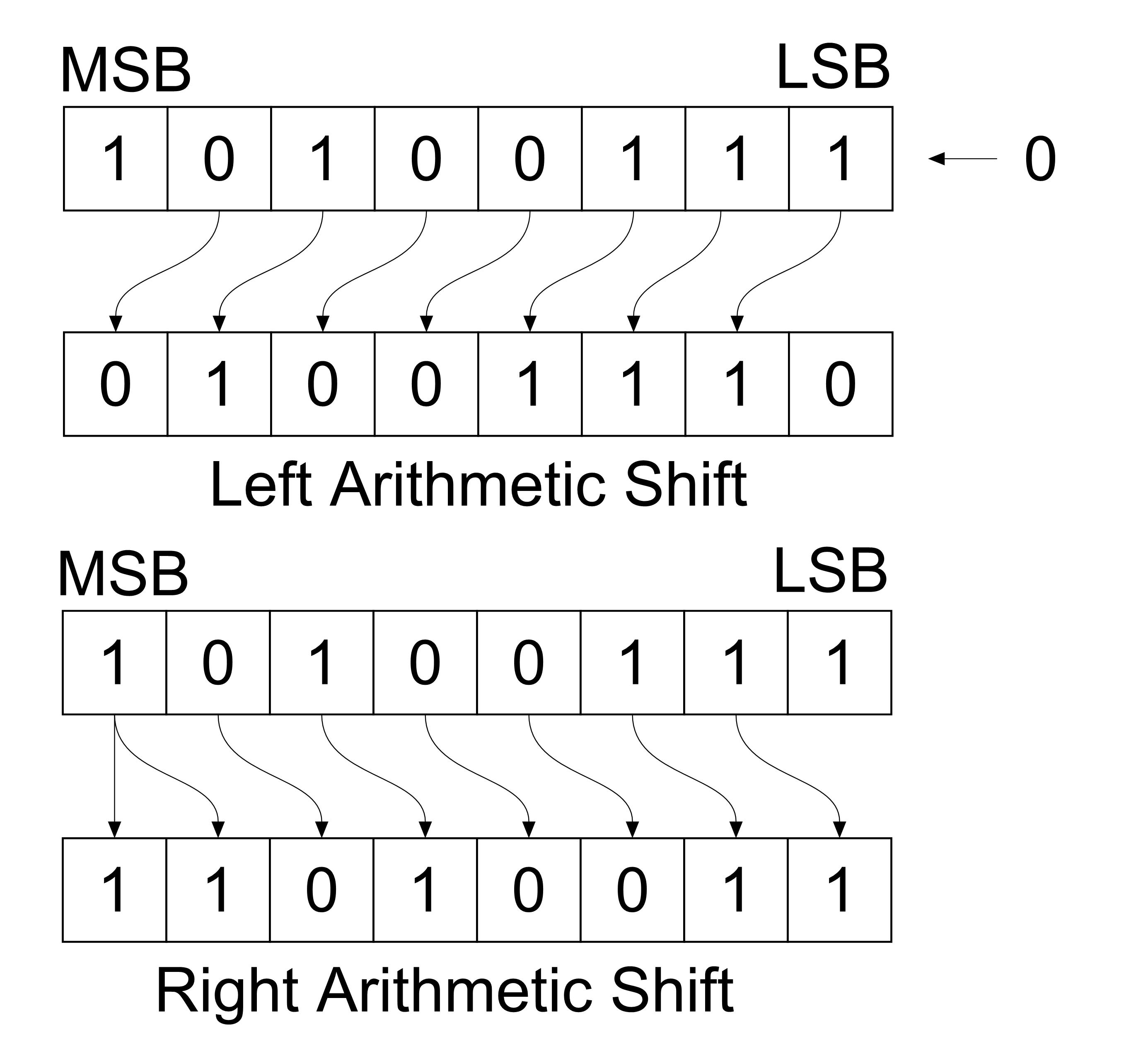 Image result for logical vs arithmetic shift