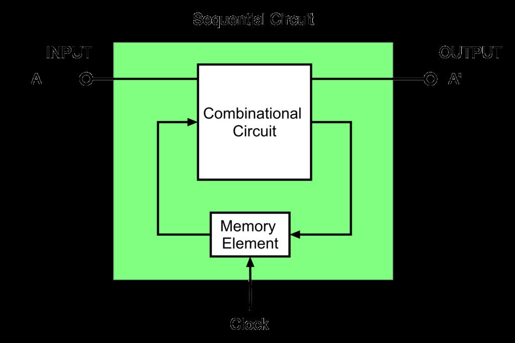 Sequential Circuit