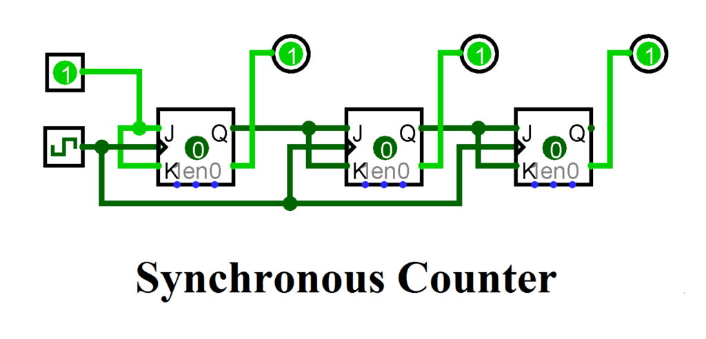 Synchronous Counters & Asynchronous Counters