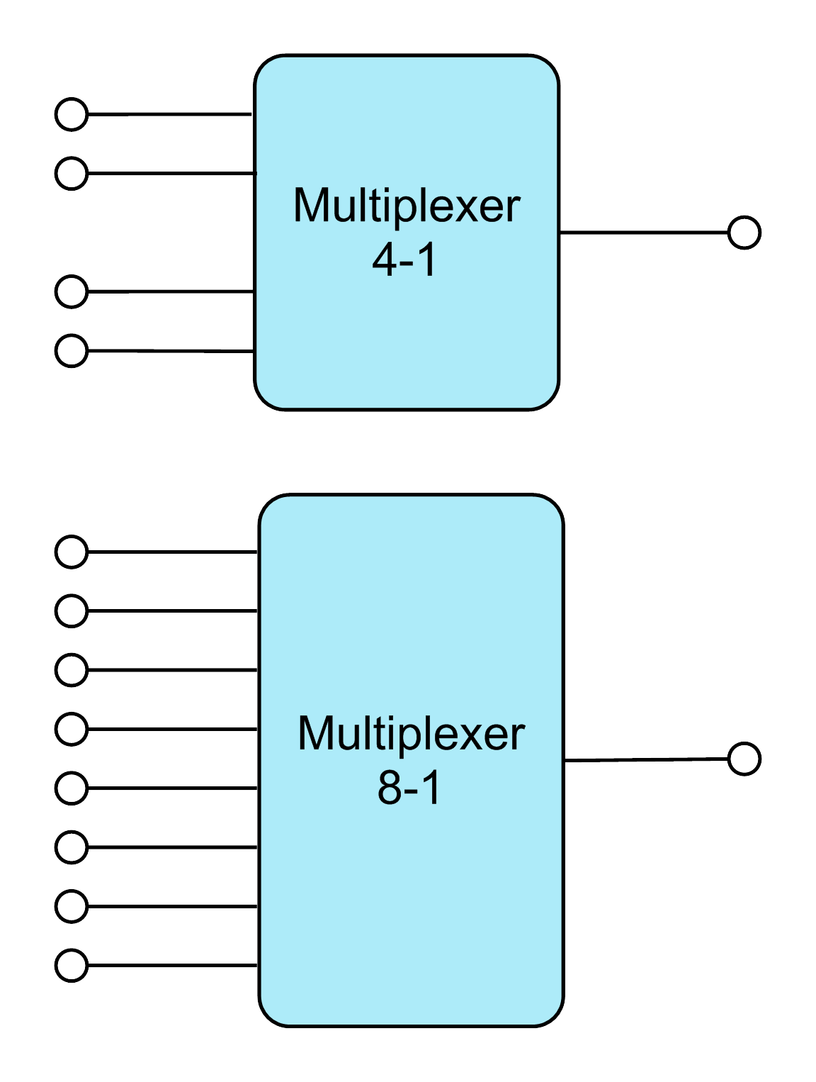 2 1 Mux Logic Diagram Electrical Wiring Diagrams For 8 Multiplexer Difference Between Multiplexing Demultiplexing Ahirlabs Barrel Shifter