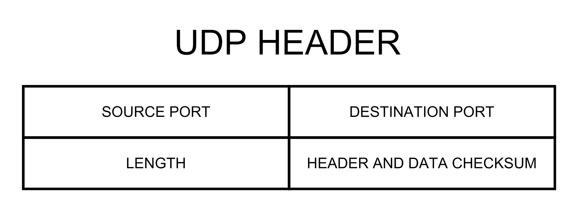 difference between udp and tcp