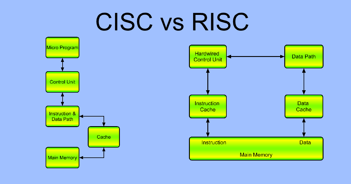Compare CISC and RISC in Tabular Form