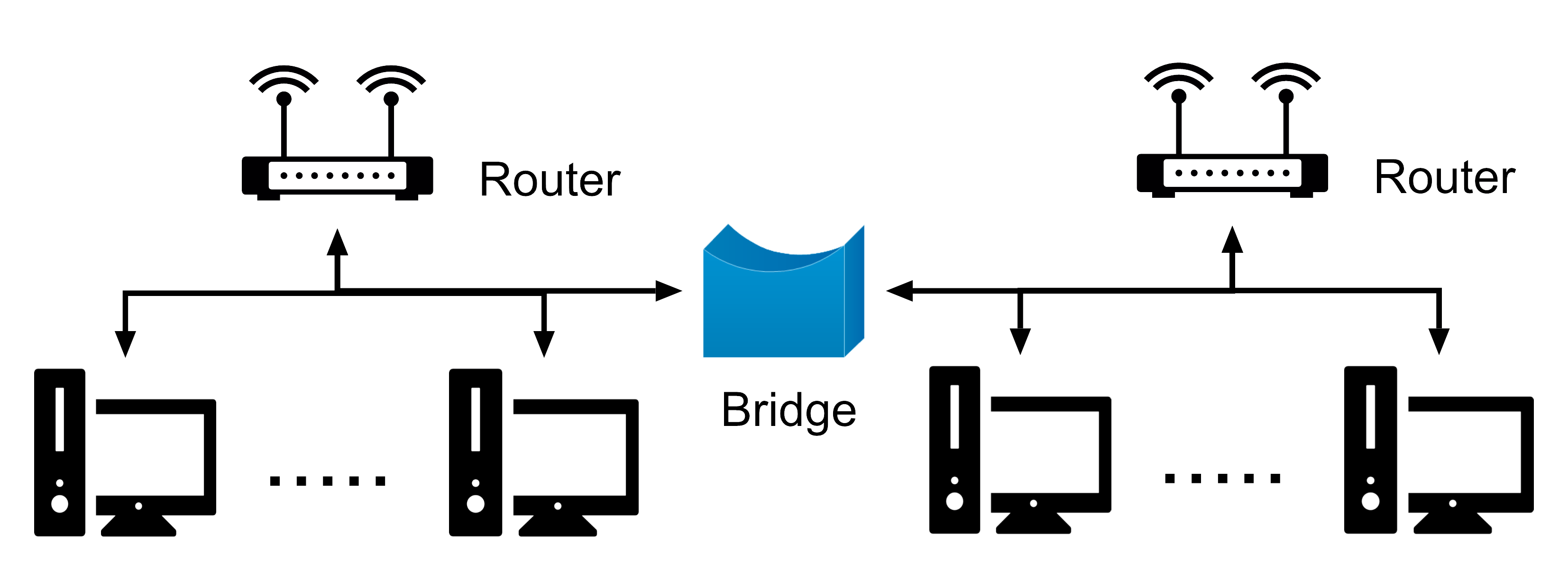Compare Difference Between Router  U0026 Bridge  U2013 Ahirlabs