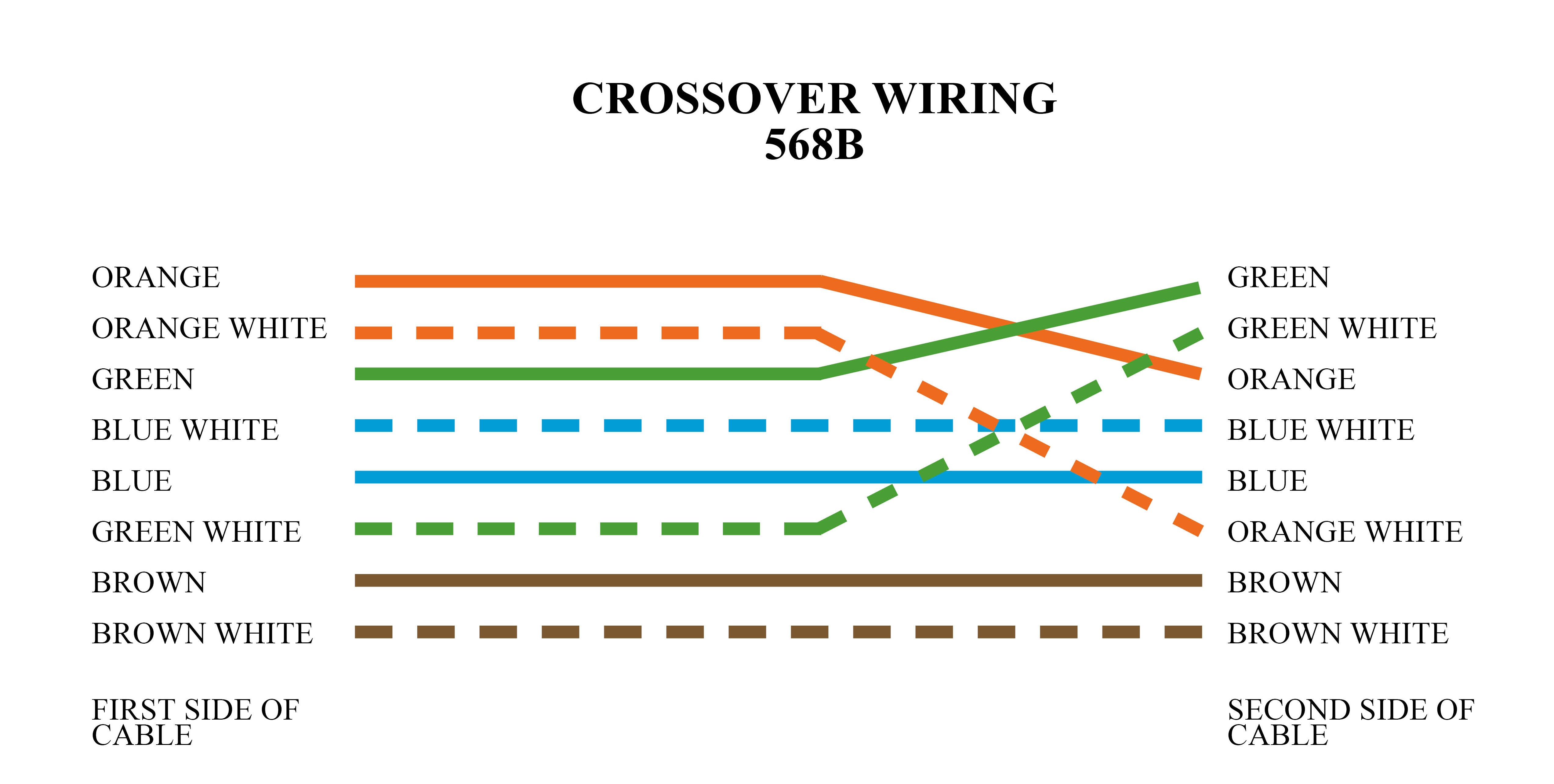 Crossover Cable Color Code