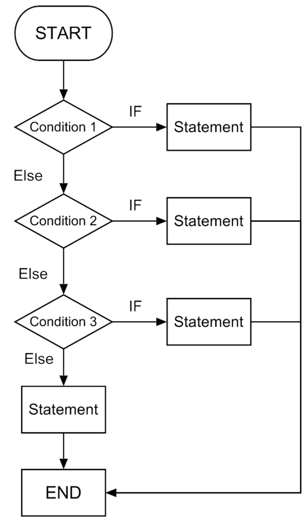 If Else Flow Chart Diagram