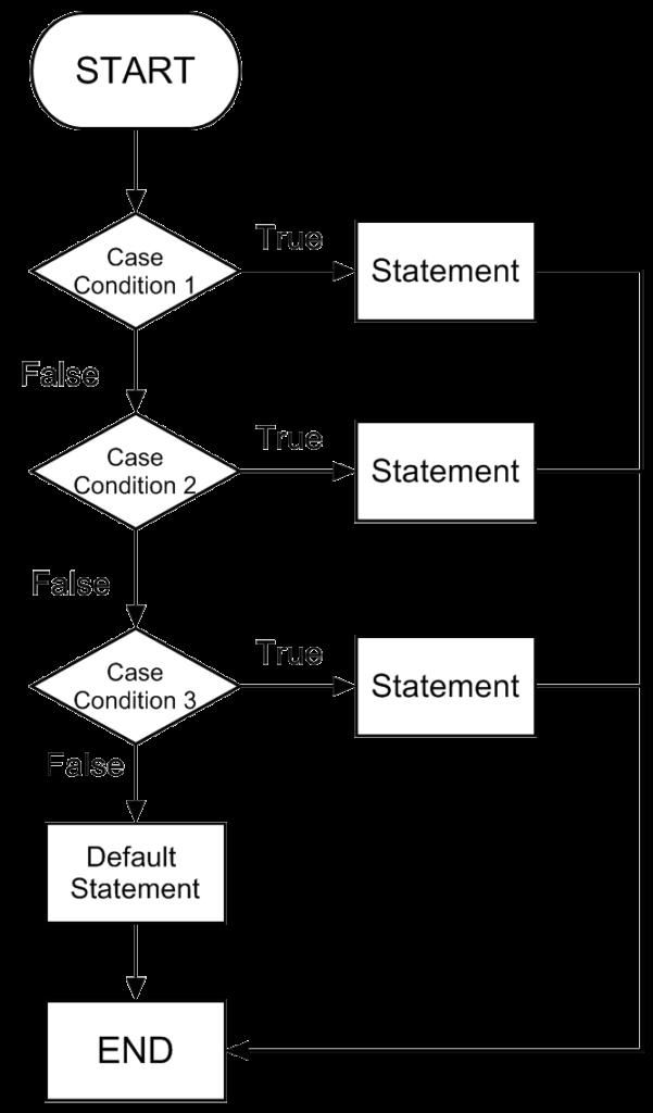 Switch Flow Chart Diagram