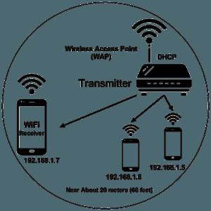 WiFi Diagram